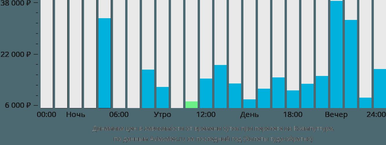 Динамика цен в зависимости от времени вылета из Коямпуттура