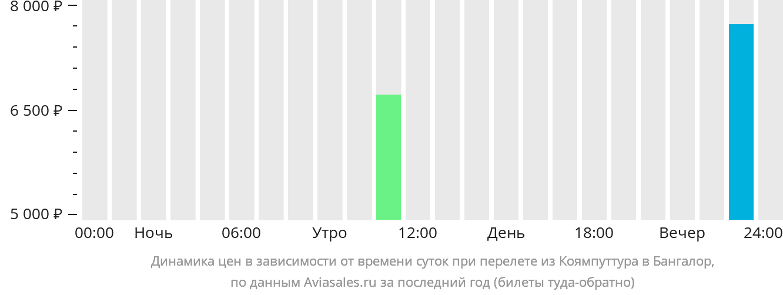 Динамика цен в зависимости от времени вылета из Коямпуттура в Бангалор