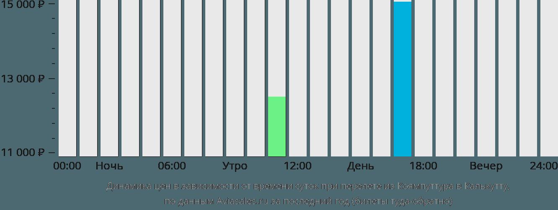 Динамика цен в зависимости от времени вылета из Коямпуттура в Калькутту