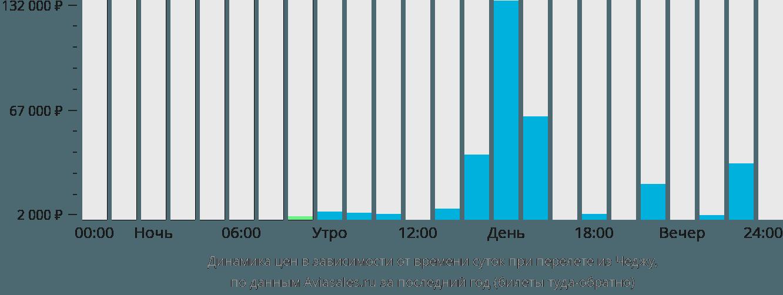 Динамика цен в зависимости от времени вылета из Чеджу