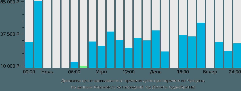 Динамика цен в зависимости от времени вылета из Чунцина