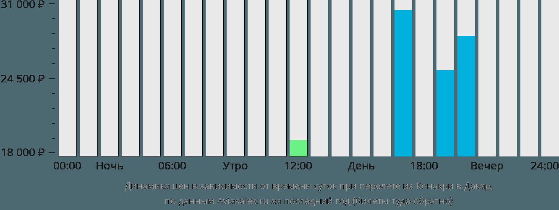 Динамика цен в зависимости от времени вылета из Конакри в Дакар