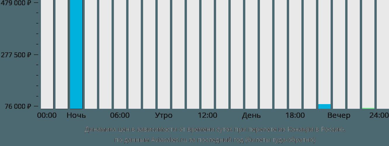 Динамика цен в зависимости от времени вылета из Конакри в Россию