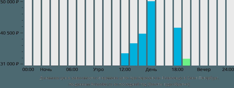 Динамика цен в зависимости от времени вылета из Кливленда в Санкт-Петербург