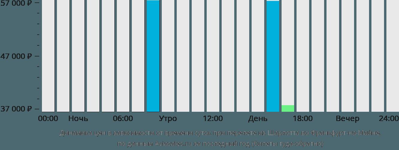 Динамика цен в зависимости от времени вылета из Шарлотта во Франкфурт-на-Майне