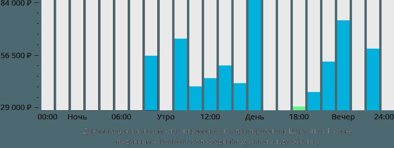 Динамика цен в зависимости от времени вылета из Шарлотта в Россию