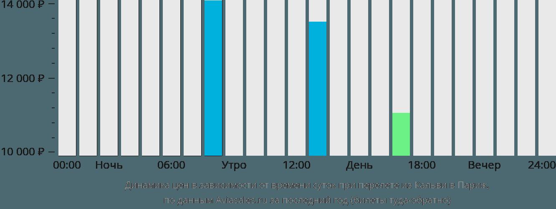 Динамика цен в зависимости от времени вылета из Кальви в Париж