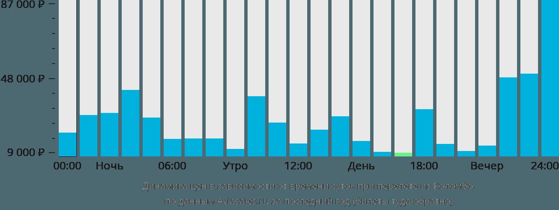 Динамика цен в зависимости от времени вылета из Коломбо