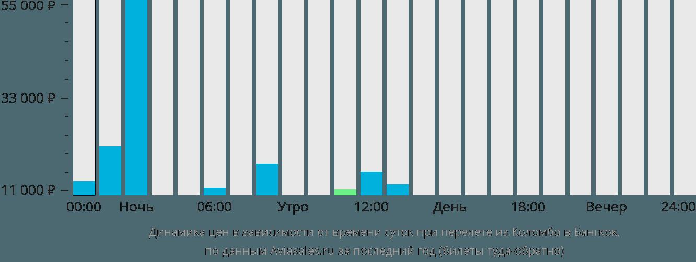 Динамика цен в зависимости от времени вылета из Коломбо в Бангкок