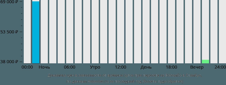 Динамика цен в зависимости от времени вылета из Коломбо в Стамбул