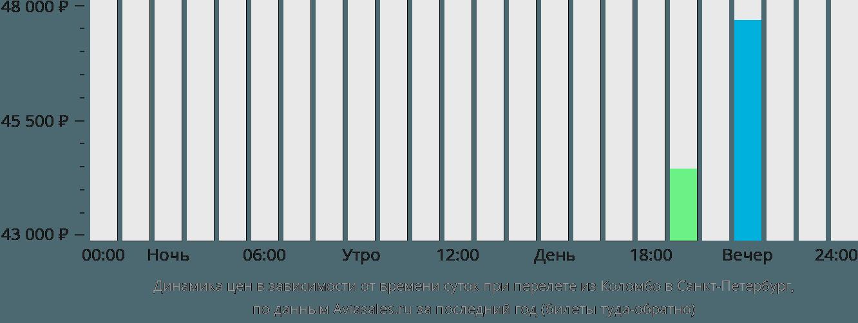 Динамика цен в зависимости от времени вылета из Коломбо в Санкт-Петербург