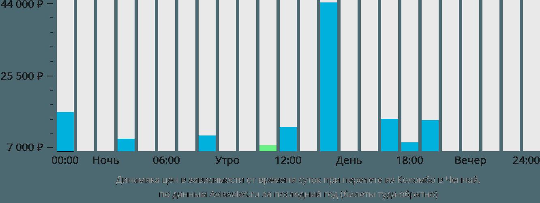 Динамика цен в зависимости от времени вылета из Коломбо в Ченнай
