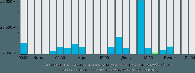 Динамика цен в зависимости от времени вылета из Коломбо в Мале