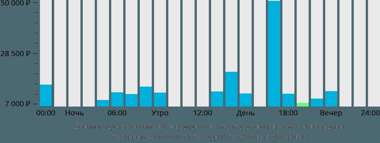 Динамика цен в зависимости от времени вылета из Коломбо на Мальдивы