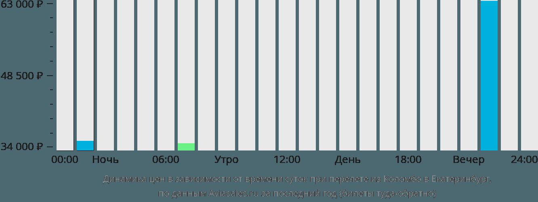 Динамика цен в зависимости от времени вылета из Коломбо в Екатеринбург