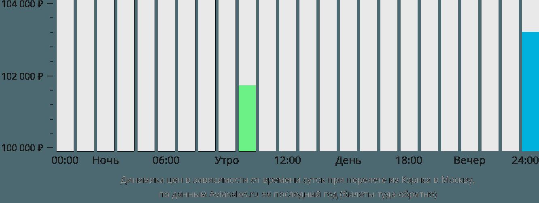 Динамика цен в зависимости от времени вылета из Кэрнса в Москву