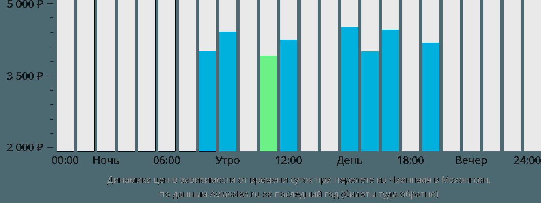 Динамика цен в зависимости от времени вылета из Чиангмая в Мэхонгсон