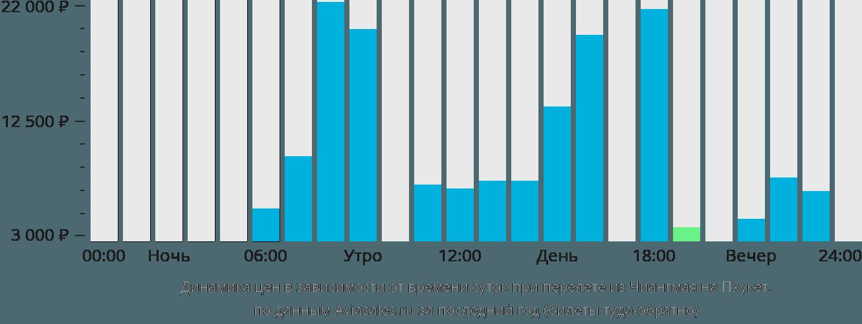 Динамика цен в зависимости от времени вылета из Чиангмая на Пхукет