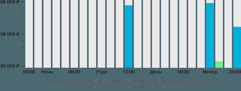 Динамика цен в зависимости от времени вылета из Чиангмая в Сан-Франциско