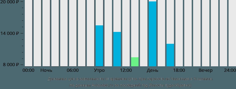 Динамика цен в зависимости от времени вылета из Чиангмая в Хошимин