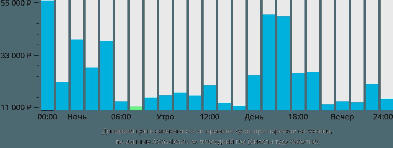 Динамика цен в зависимости от времени вылета из Кочина