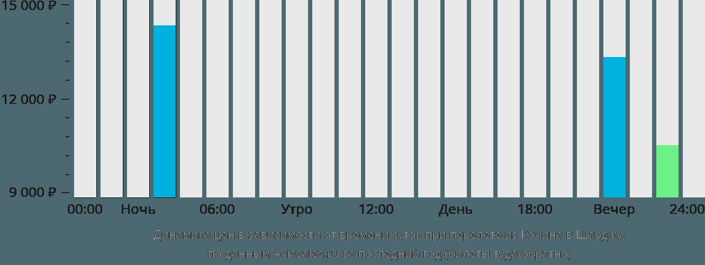 Динамика цен в зависимости от времени вылета из Кочина в Шарджу