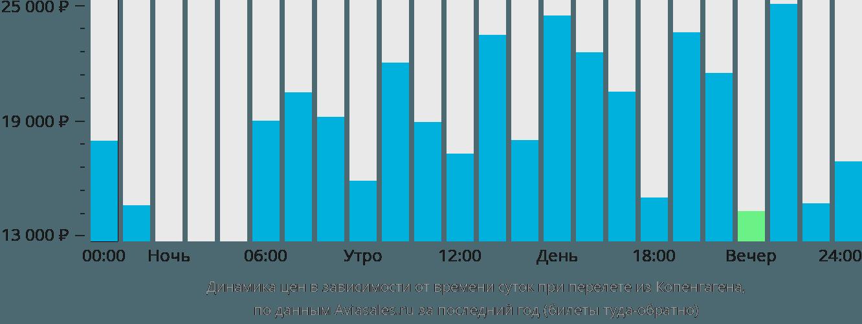 Динамика цен в зависимости от времени вылета из Копенгагена