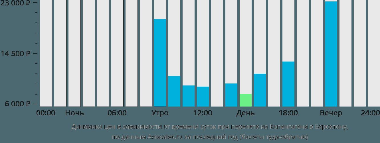 Динамика цен в зависимости от времени вылета из Копенгагена в Барселону