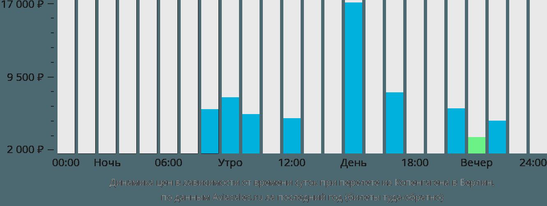 Динамика цен в зависимости от времени вылета из Копенгагена в Берлин