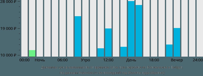 Динамика цен в зависимости от времени вылета из Копенгагена в Бейрут