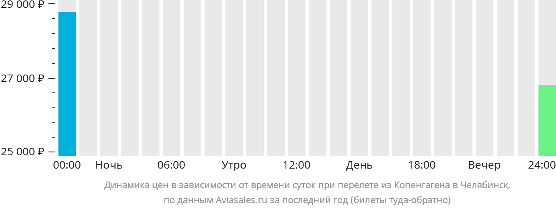 Динамика цен в зависимости от времени вылета из Копенгагена в Челябинск
