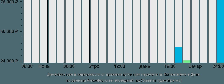 Динамика цен в зависимости от времени вылета из Копенгагена в Дели