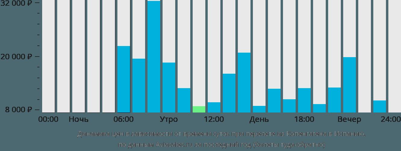 Динамика цен в зависимости от времени вылета из Копенгагена в Испанию