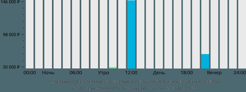 Динамика цен в зависимости от времени вылета из Копенгагена в Нуук