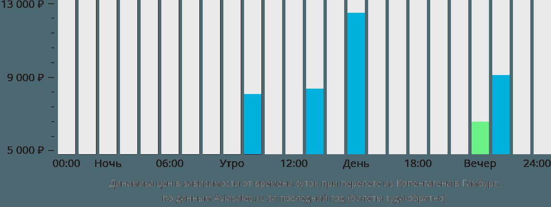 Динамика цен в зависимости от времени вылета из Копенгагена в Гамбург
