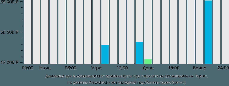 Динамика цен в зависимости от времени вылета из Копенгагена на Пхукет
