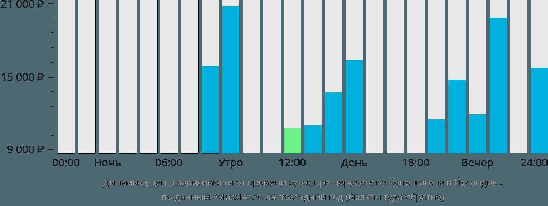 Динамика цен в зависимости от времени вылета из Копенгагена в Исландию