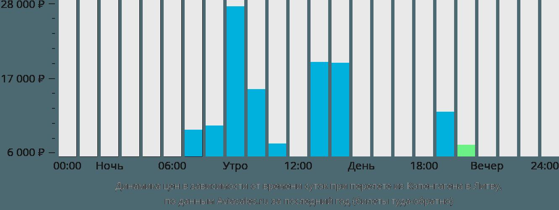 Динамика цен в зависимости от времени вылета из Копенгагена в Литву