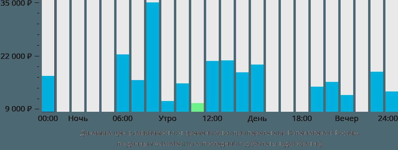Динамика цен в зависимости от времени вылета из Копенгагена в Россию