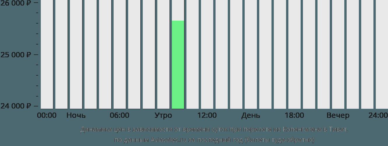 Динамика цен в зависимости от времени вылета из Копенгагена в Тиват
