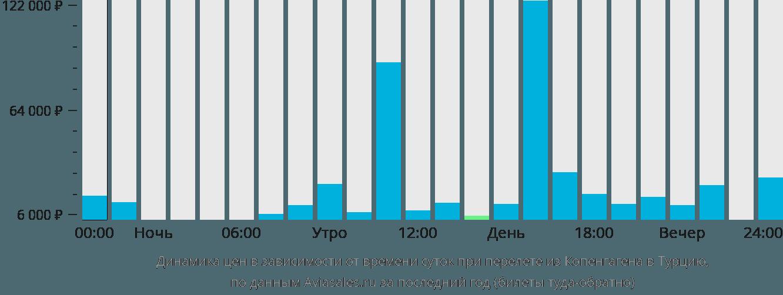 Динамика цен в зависимости от времени вылета из Копенгагена в Турцию