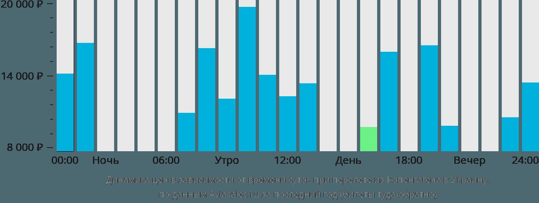 Динамика цен в зависимости от времени вылета из Копенгагена в Украину