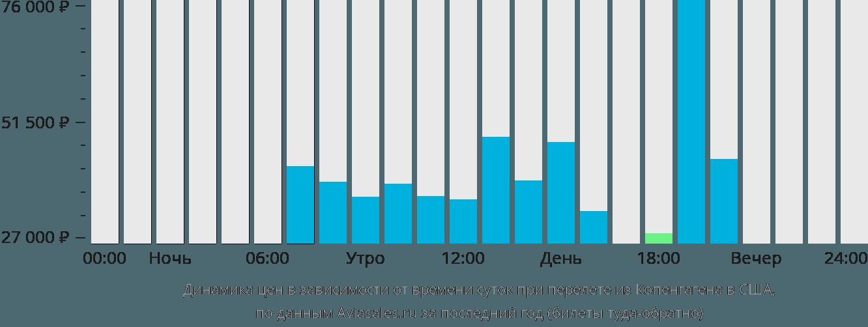 Динамика цен в зависимости от времени вылета из Копенгагена в США