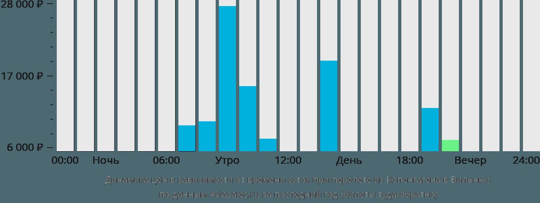 Динамика цен в зависимости от времени вылета из Копенгагена в Вильнюс