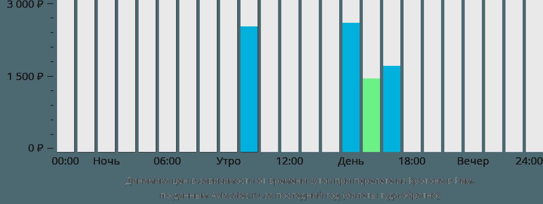 Динамика цен в зависимости от времени вылета из Кротона в Рим