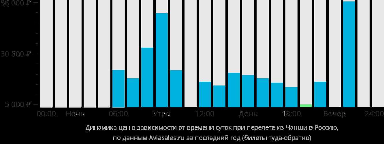 Динамика цен в зависимости от времени вылета из Чанши в Россию