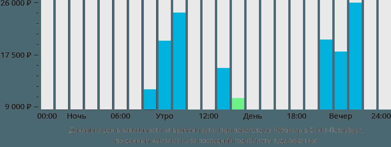 Динамика цен в зависимости от времени вылета из Чебоксар в Санкт-Петербург