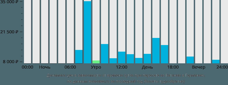 Динамика цен в зависимости от времени вылета из Катании в Германию
