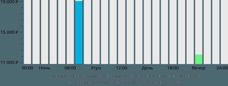 Динамика цен в зависимости от времени вылета из Катании в Краков