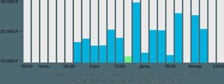 Динамика цен в зависимости от времени вылета из Катании в Россию